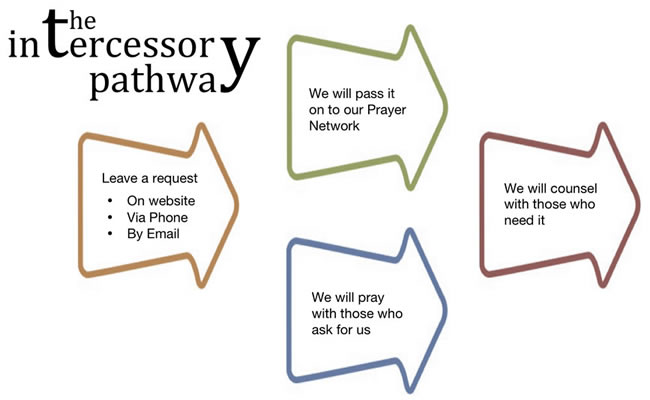Intercessory Prayer Warriors The Intercessory Prayer Path