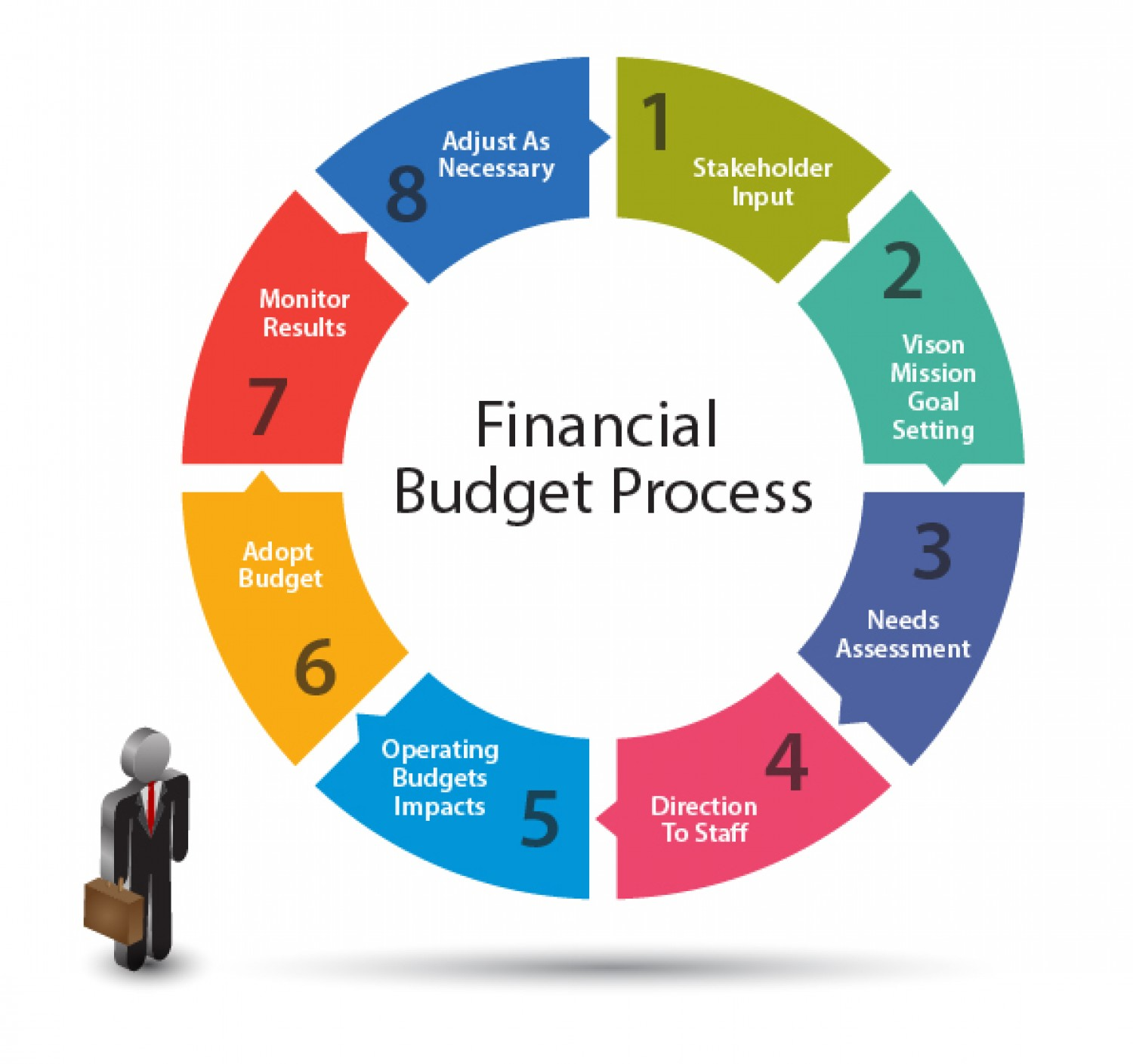 Financial Budget Process  Infographic