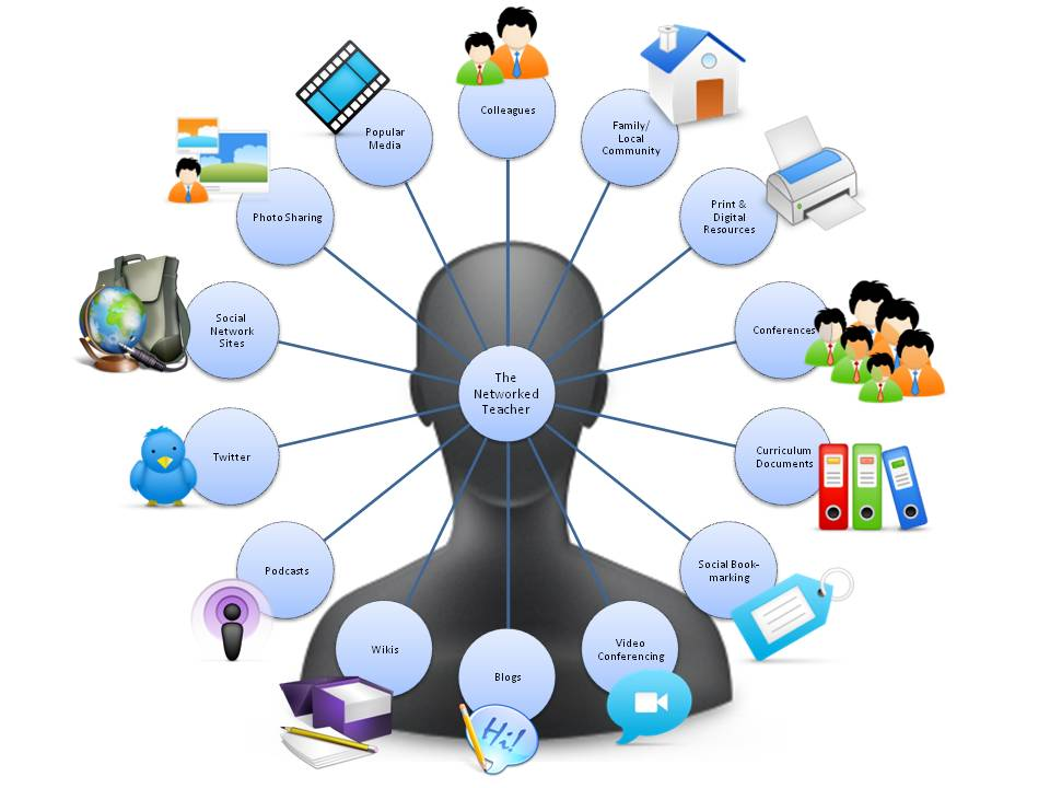 Using Technology As A Tool To Engage Students In Their Learning
