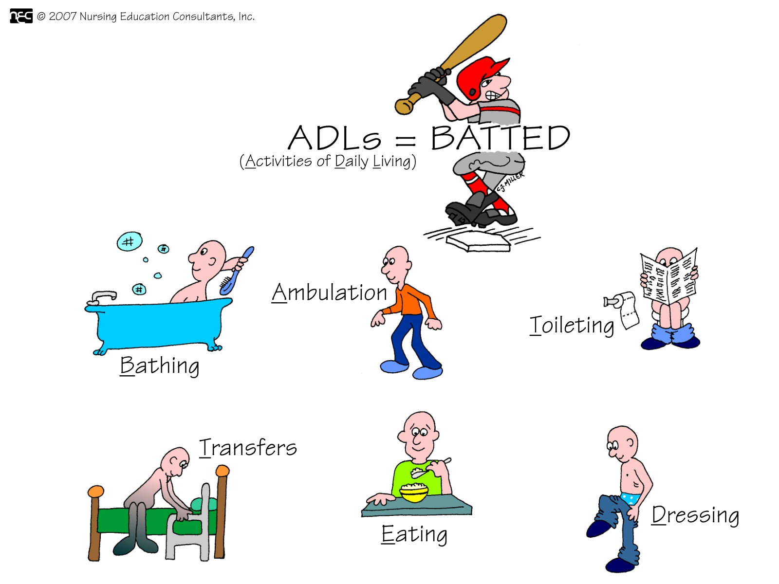 Adls Activities Of Daily Living