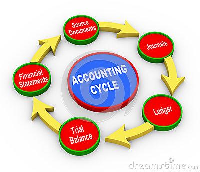 Clip Art Accounting Cycle