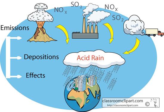 acid rain clipart   clipart kidscience acid rain diagram classroom clipart