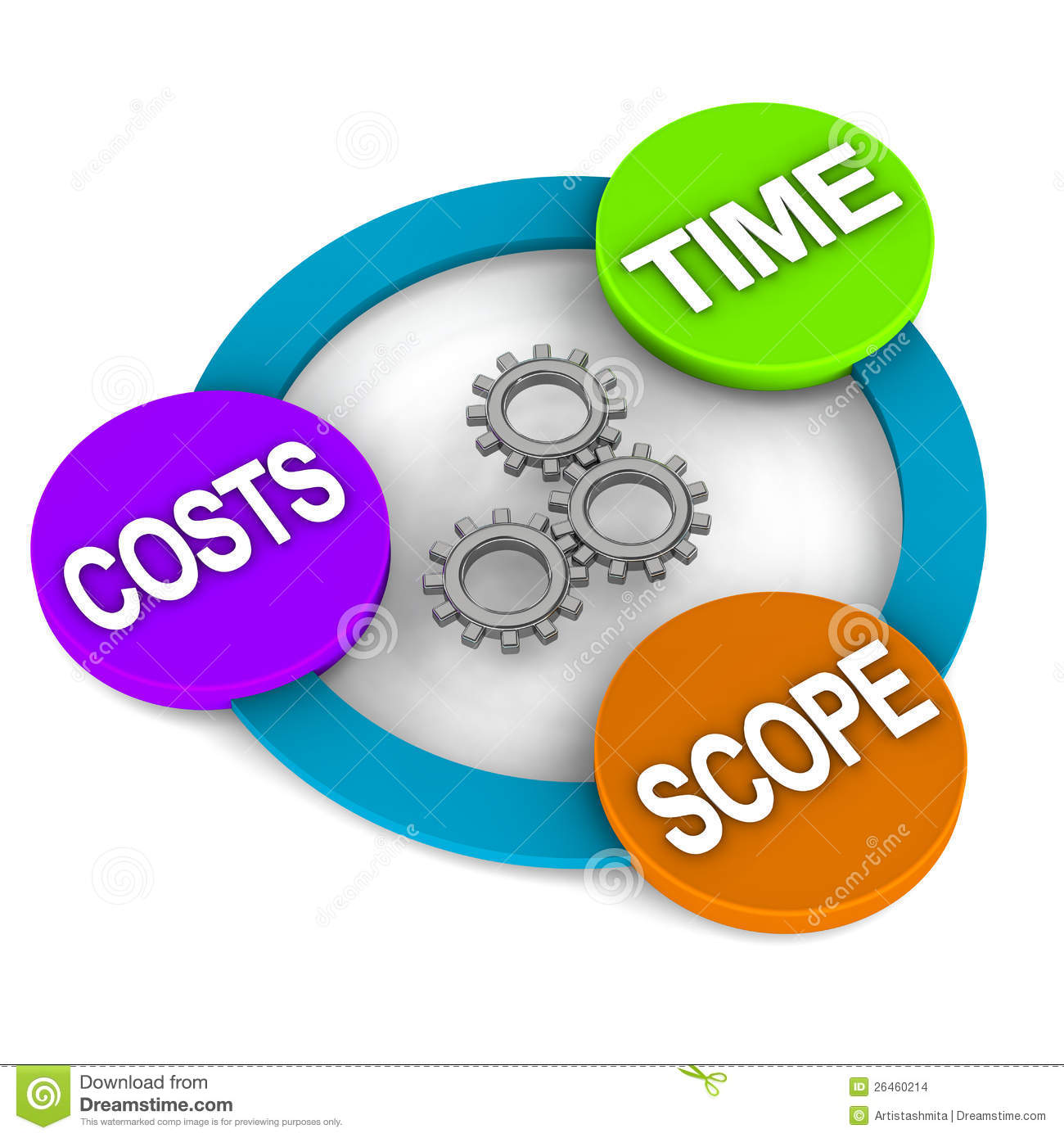Elements Or Concept Of Project Management Time Scope And Costs