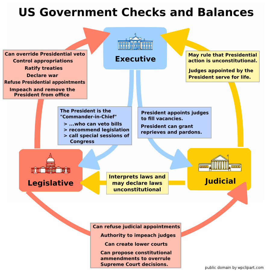 worksheet Checks And Balances Worksheet us history checks and balances essay clasifiedad com wpclipart american government balances