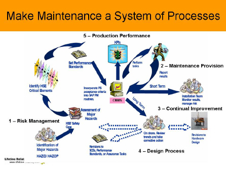 Preventive Maintenance To Reduce Equipment Failure Through Reliability