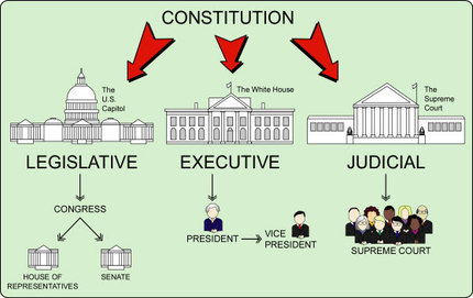 Separation Of Powers   The Us Constitution