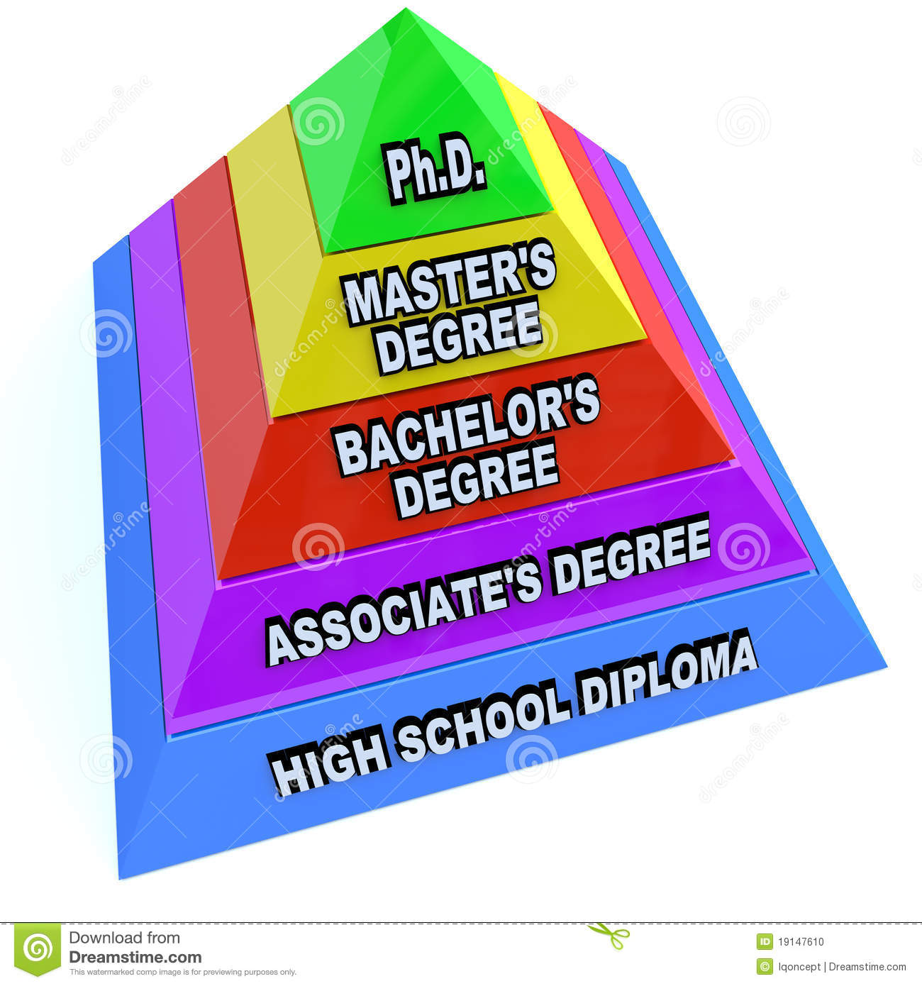 What's the difference between an associate of arts and an associate of science in business?