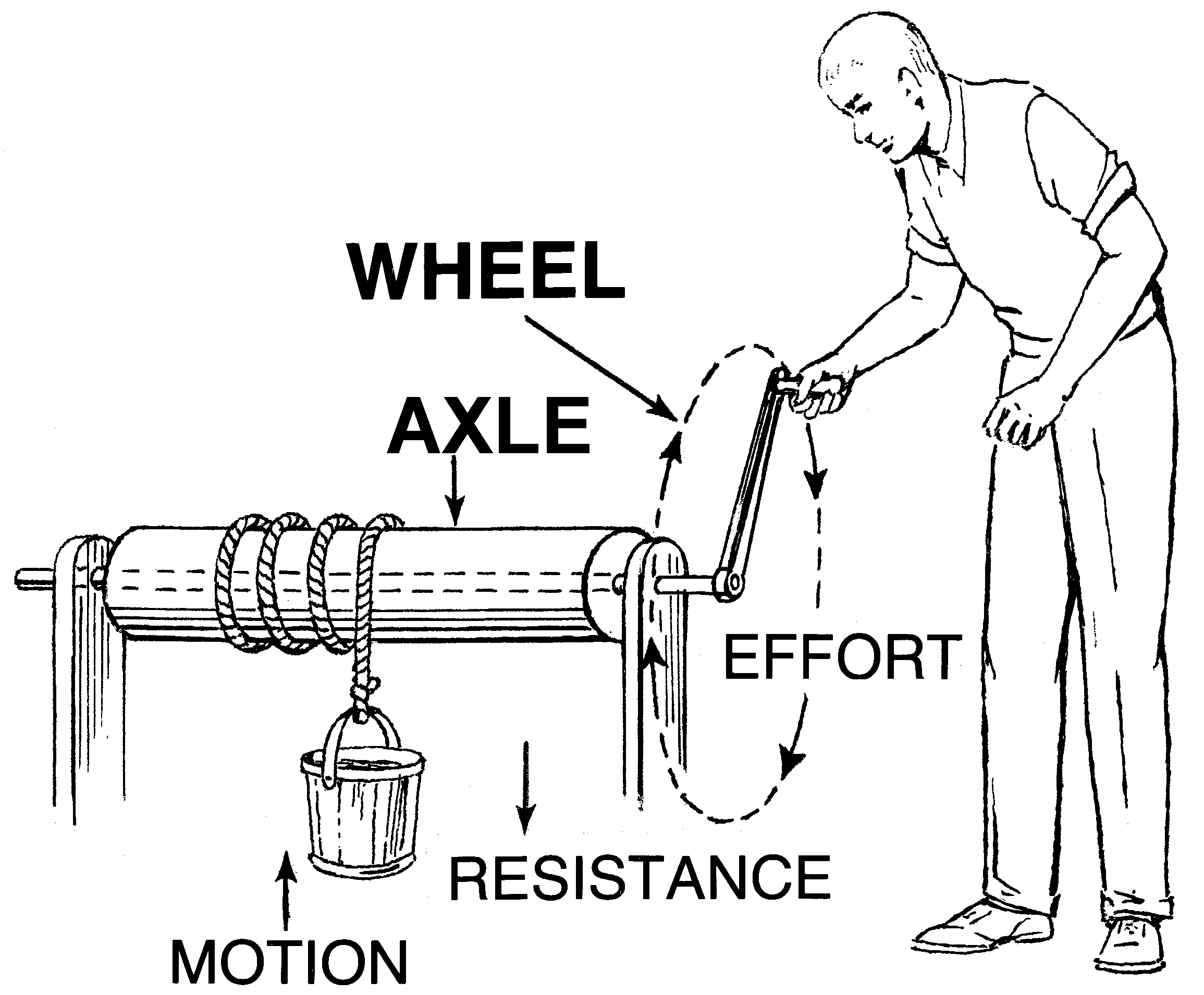 wheel and axle examples clipart
