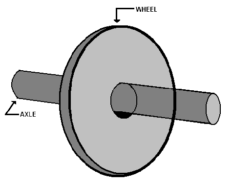 Wheel And Axle Examples Clipart - Clipart Suggest