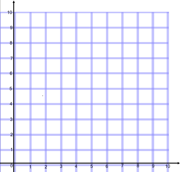 This Is The View Of The Coordinate Grid That The 6th Grade Students