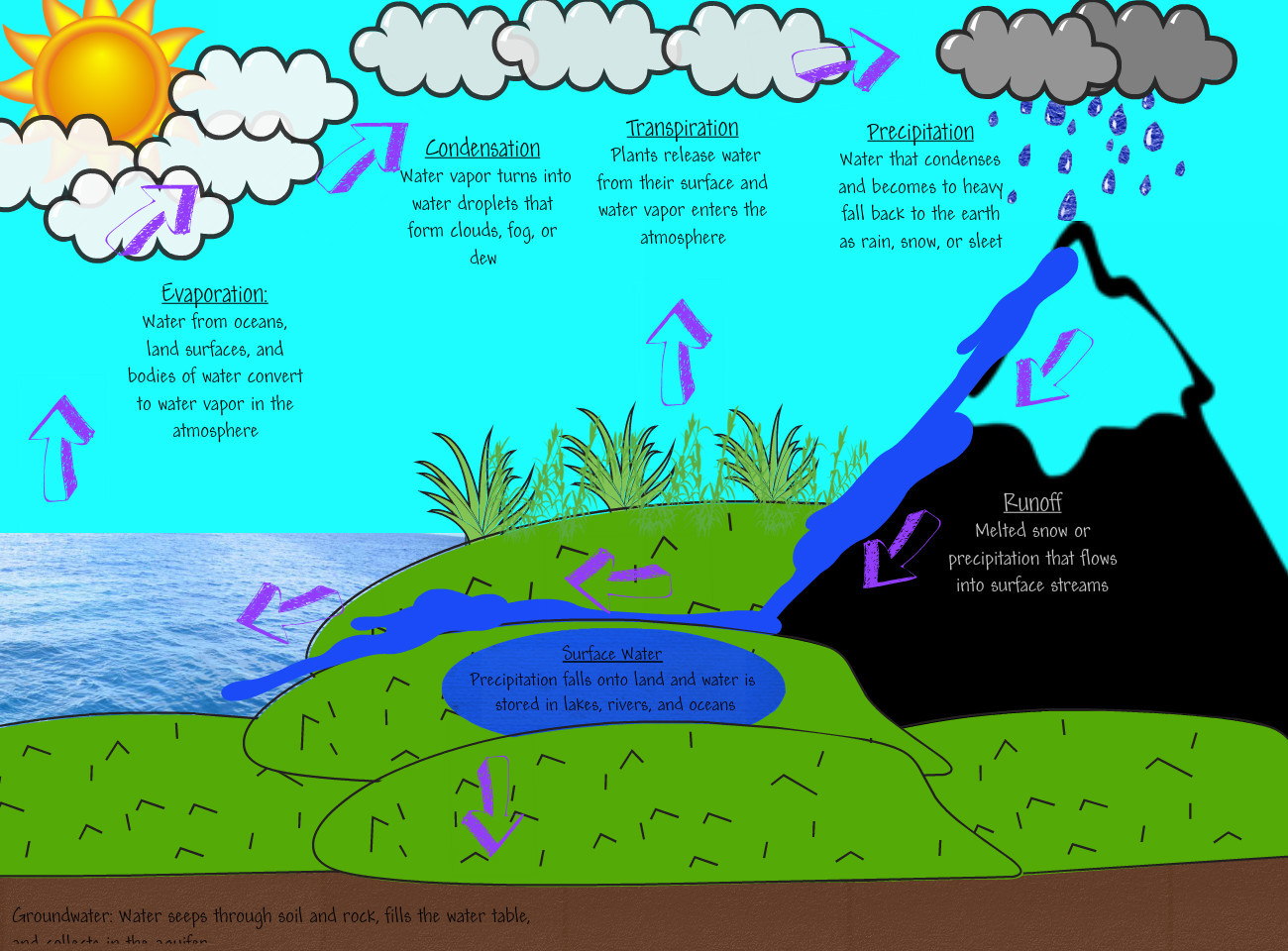 water cycle clip art - photo #20