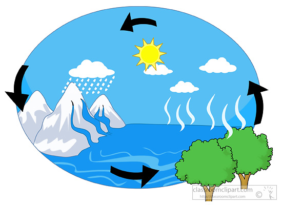 Science   Water Cycle 229   Classroom Clipart