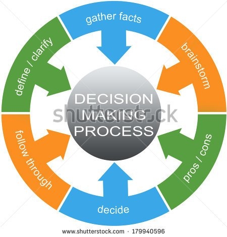Decision Making Process Word Circles Concept With Great Terms Such As