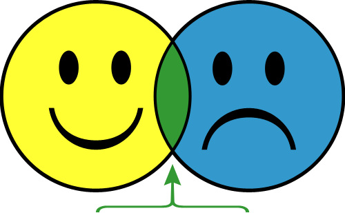 Happy Sad   Clipart Best