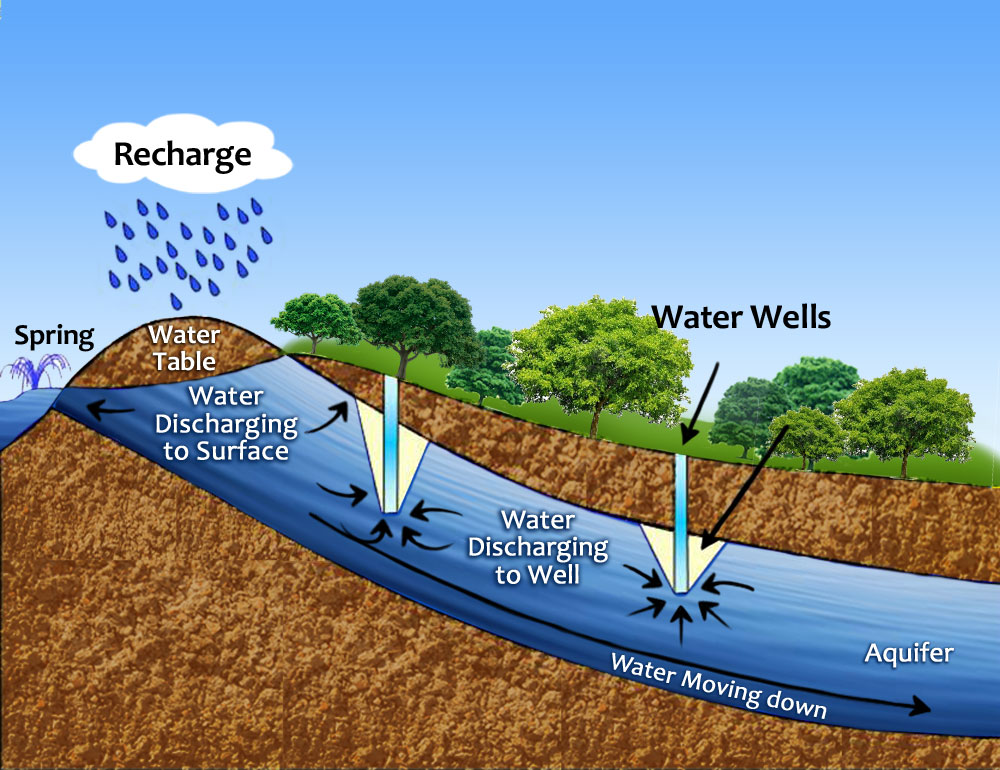 Aquifer Clipart An Aquifer Should Not Be