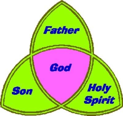 Holy Trinity Symbols Clipart - Clipart Kid