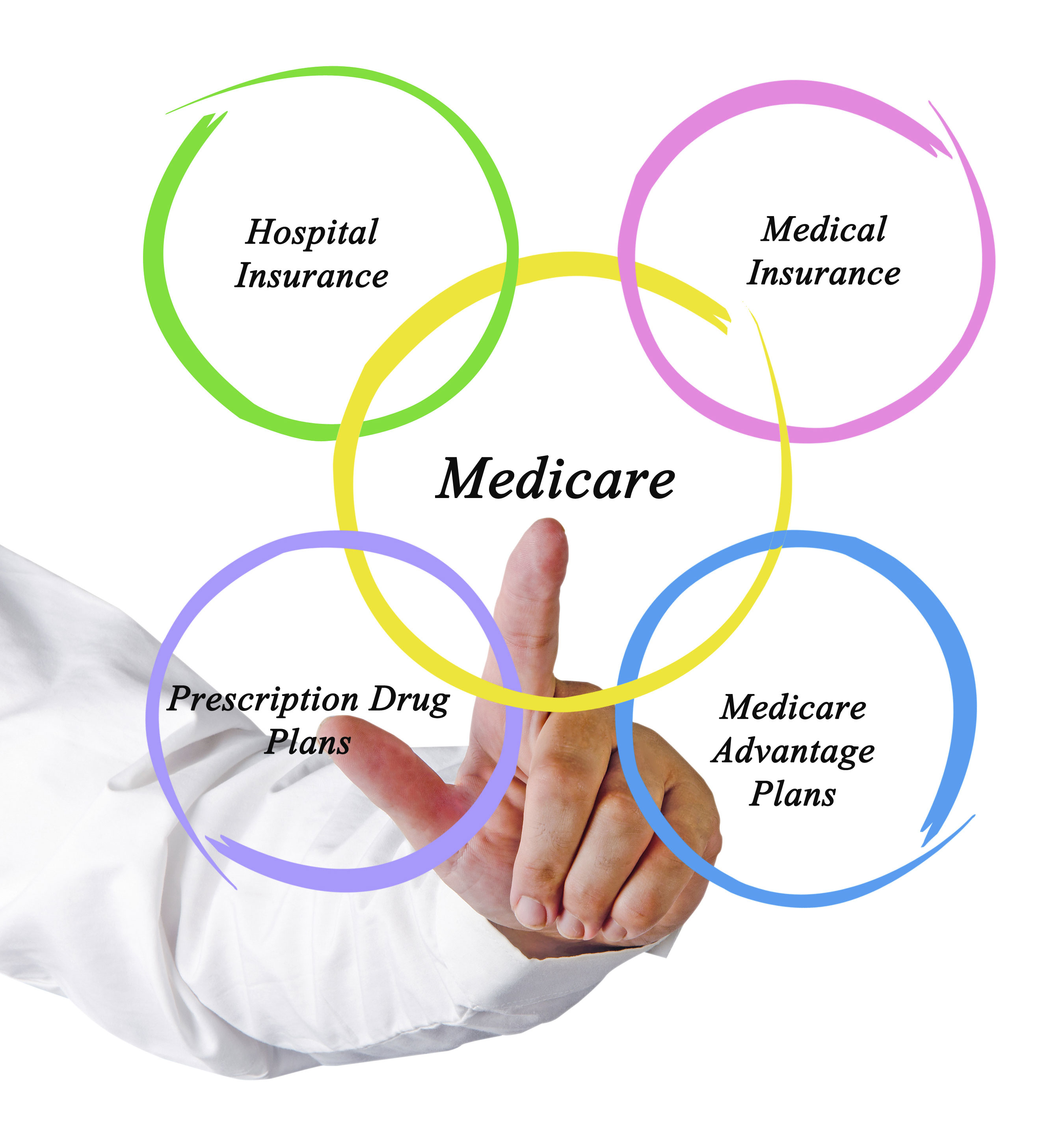 Medicare Enrollment  What You Need To Know   Webinar Archive