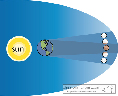 Space   Diagram Of A Lunar Eclipse   Classroom Clipart