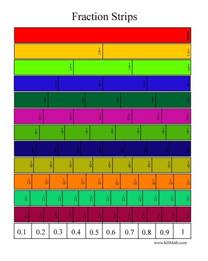 Equivalent Fractions With Fraction Bars - model equivalent ...
