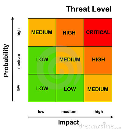 Risk Management  Judging The Threat Level By Looking At The