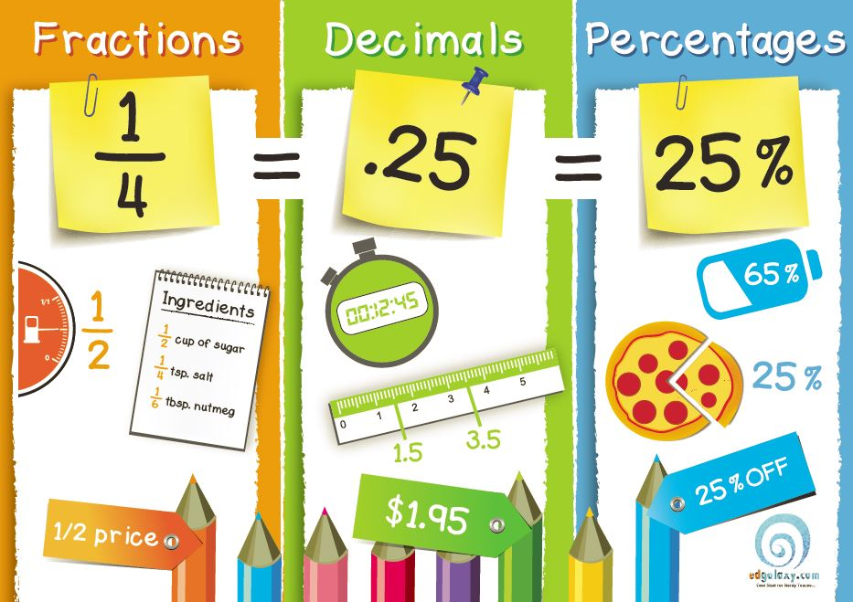 Fractions Decimals   Percentages Poster   Edgalaxy  Cool Stuff For
