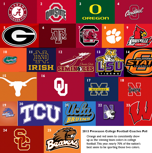 oldest college football coach college football logos
