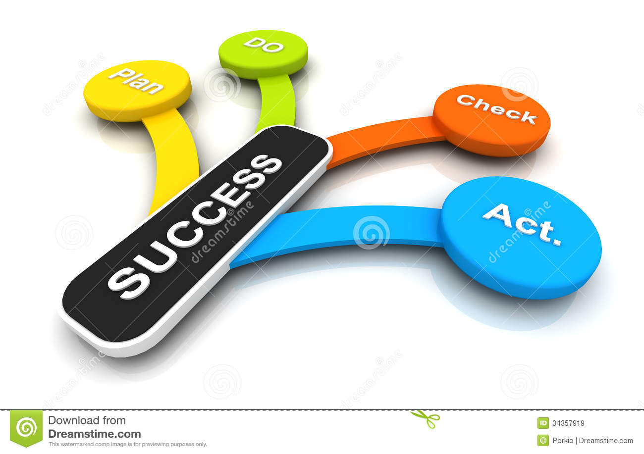action for success Want more career success it doesn't just fall in your lap - you have to take the right kind of action to move forward learn the top 6 actions that create.