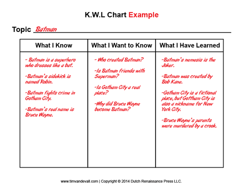 Blank Kwl Chart Template   Printable Graphic Organizer Pdfs