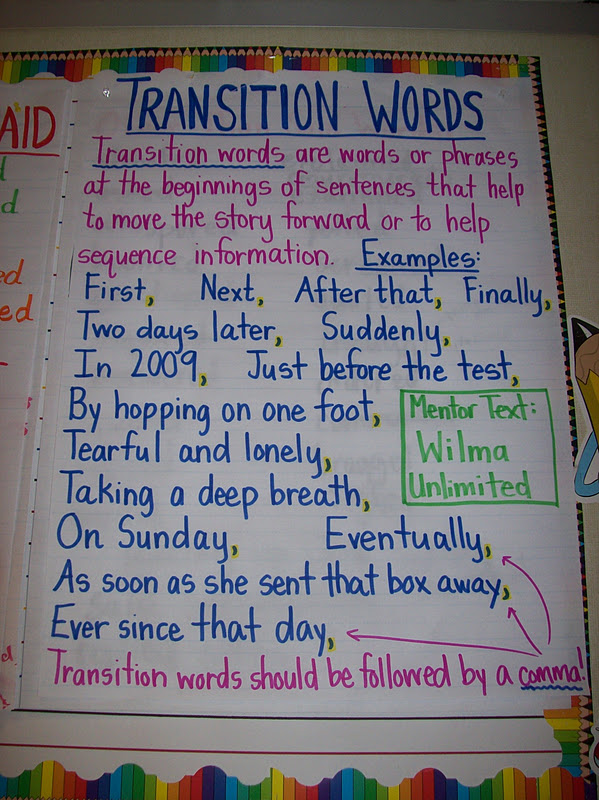 This Anchor Chart Reminds Us Of Powerful Words To Use To Spice Up