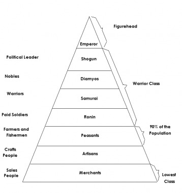 Hierarchical Structure Of Japan