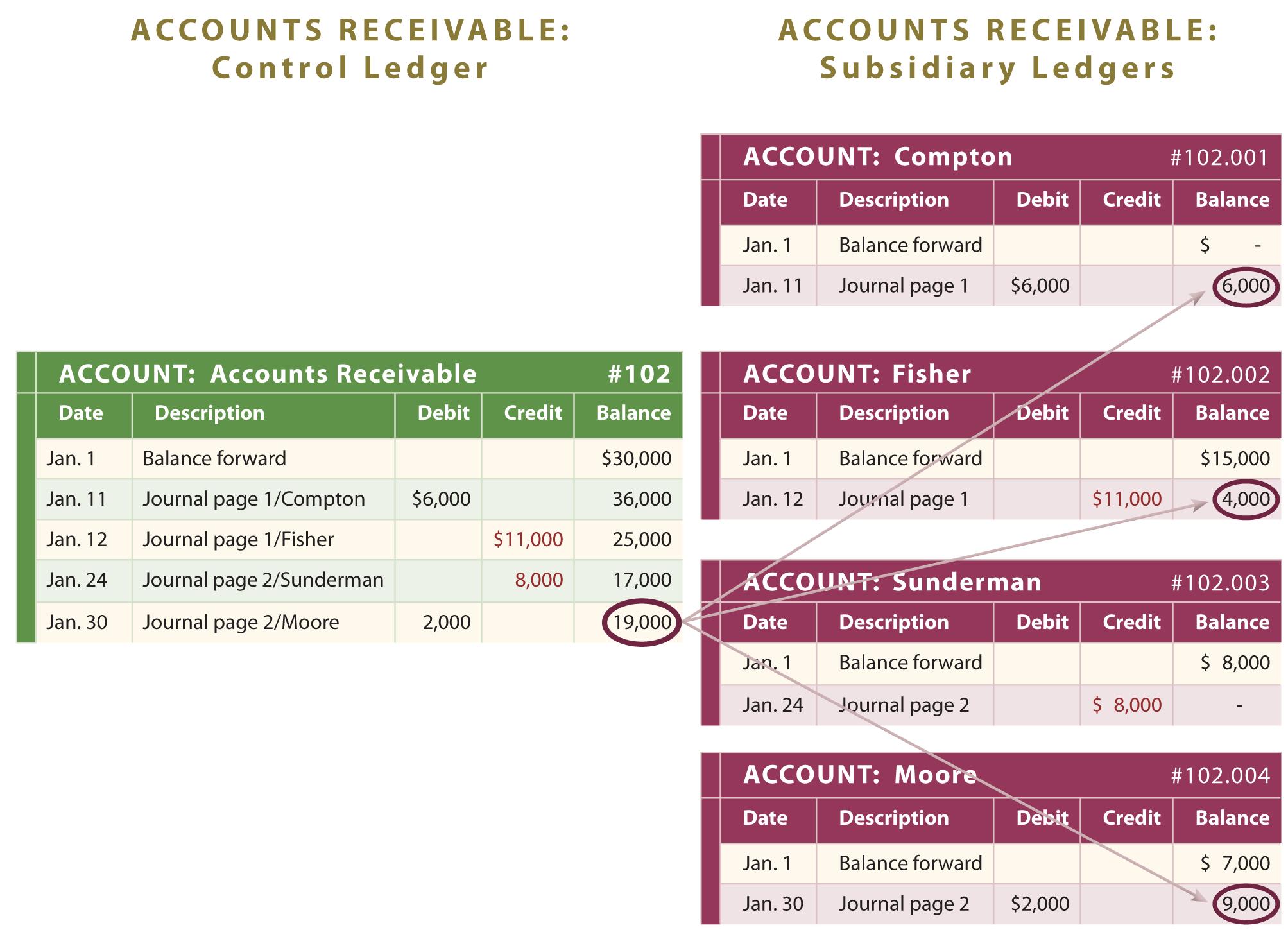 Accounts Receivable Clipart