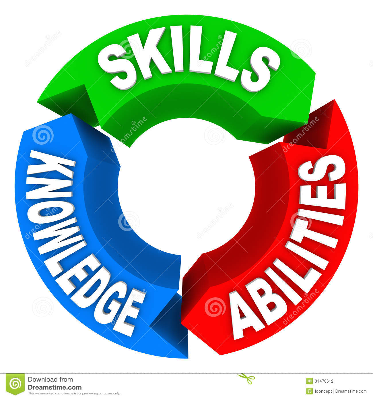 Three Qualities Or Criteria That Are Essential For A Job Candidate Or
