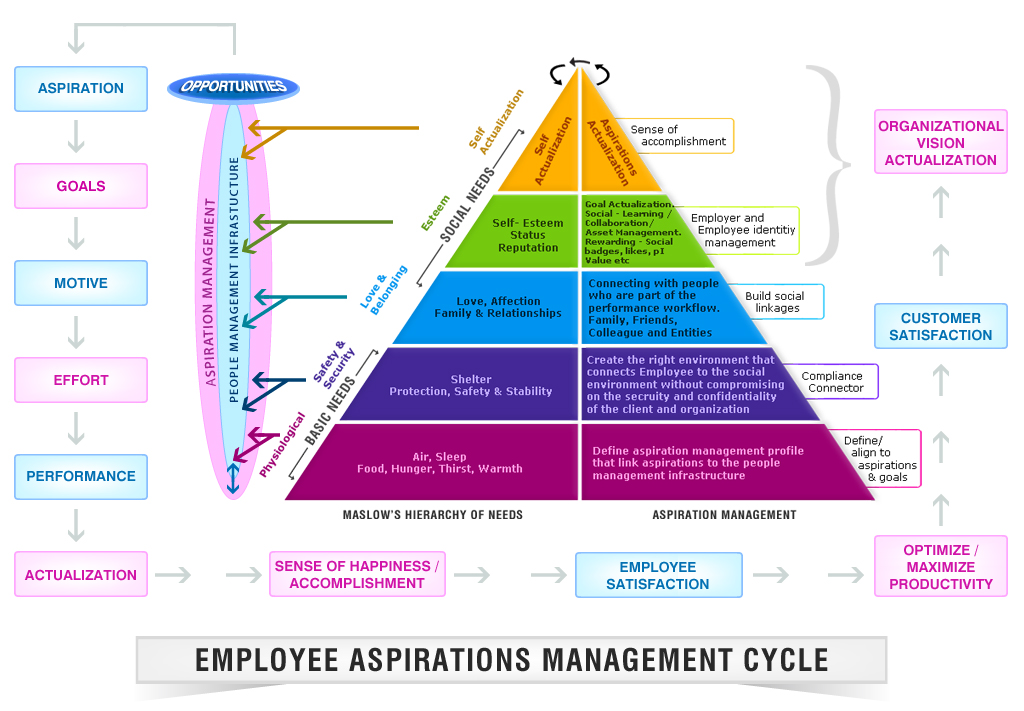 Description Employee Aspiration Management Cycle Jpg
