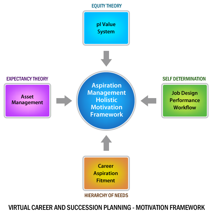 File Aspiration Management Social Succession Planning By Ken Georgie