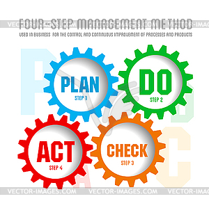 Quality Management System Plan   Vector Clipart