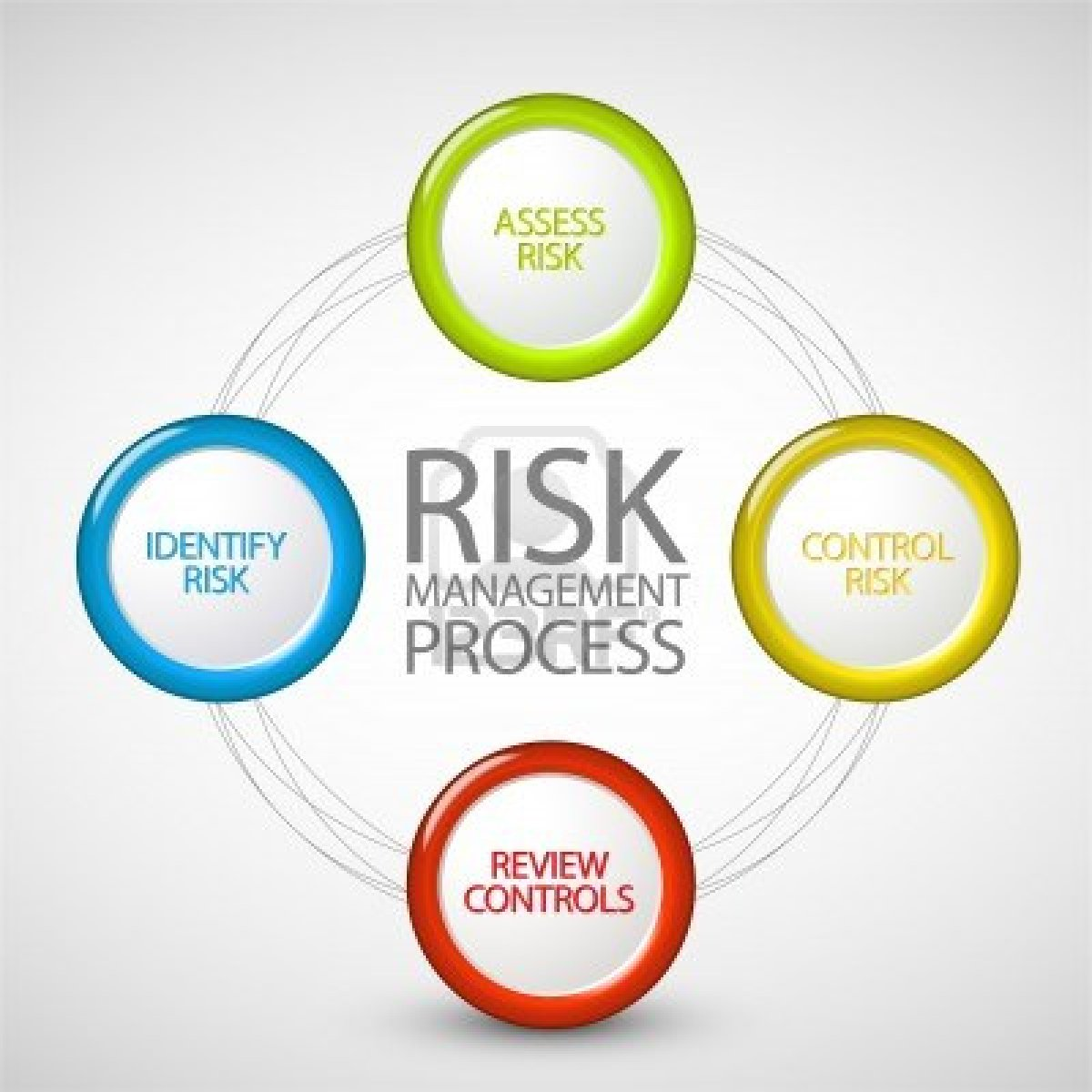 Risk Management Consultants Can Assist With Risk Management