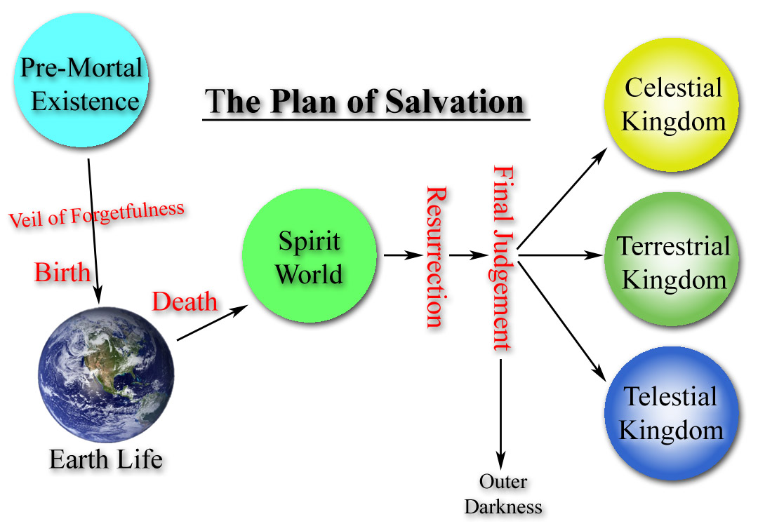 Image result for Plan of Salvation