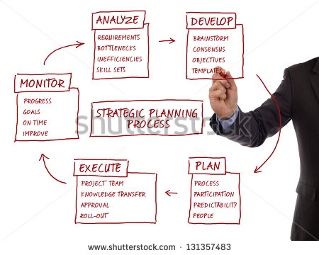 Strategy Management Planning Process Flow Chart Showing Key Business