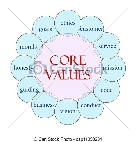 Stock Photo   Core Values Circular Word Concept   Stock Image Images