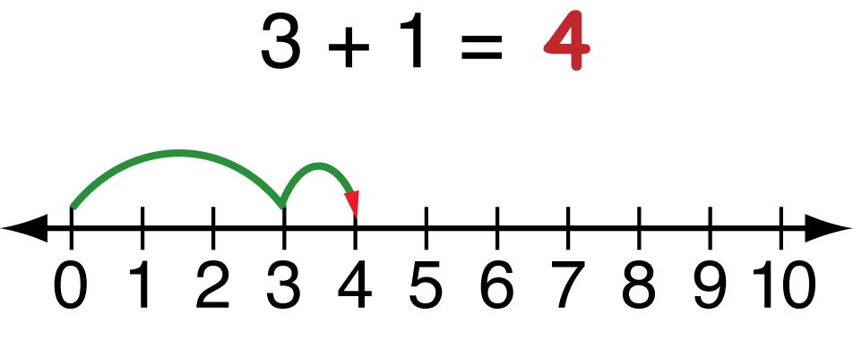 math worksheet : blank number line worksheets 0 10  blank number line templates  : Number Line Worksheets For Kindergarten