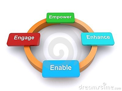 Women Empowerment Clipart Circle Empowering Words