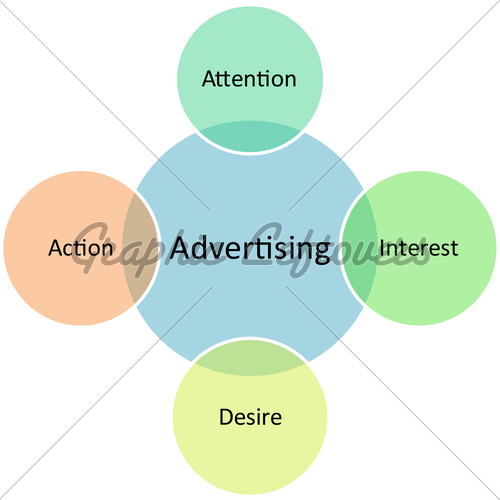 Advertising Marketing Business Diagram   Gl Stock Images