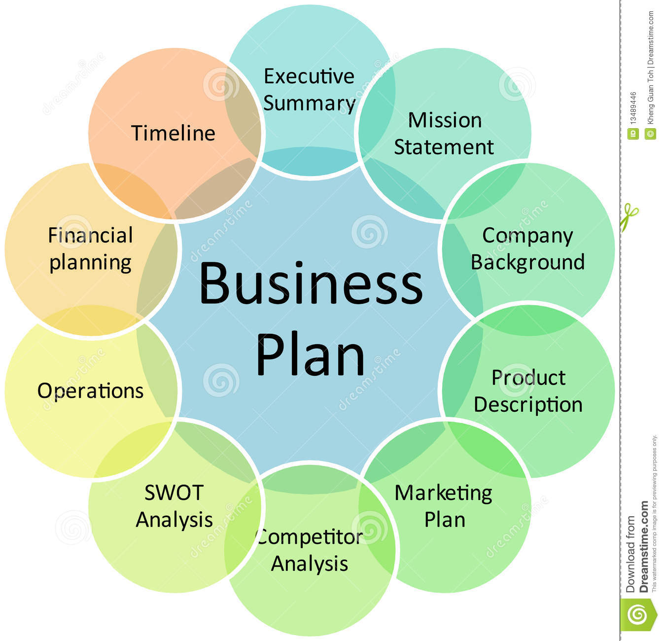 Business Plan Management Diagram Royalty Free Stock Image   Image