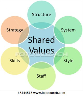 Drawing   Shared Values Business Diagram  Fotosearch   Search Clipart