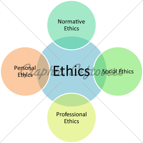 Ethics Types Management Business Strategy Conce