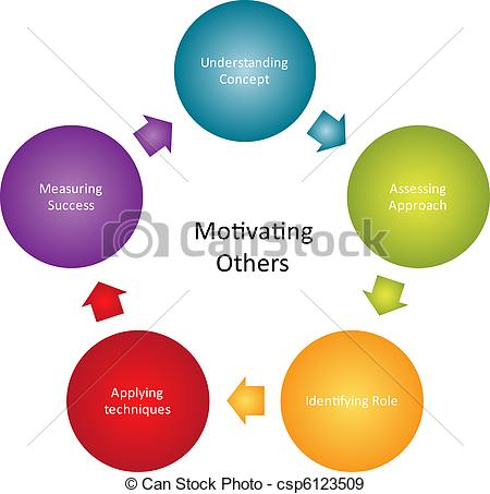 Motivating Others Business Diagram Management Strategy Concept Chart
