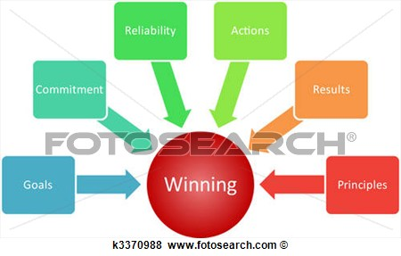 Qualities Management Business Strategy Concept Diagram Illustration