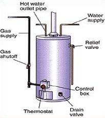 Heater Appliances Did You Know A Water Heater May Also Be Called A Hot
