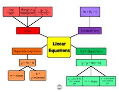 Linear Equations Concept Map More Graphing Linear Functions Linear