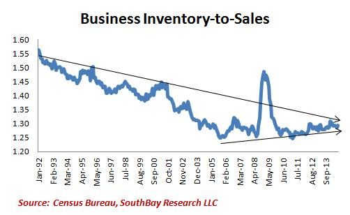 Anything Inventories Have Grown Too Much  They Have Grown While Sales